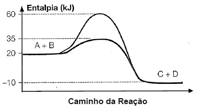 Questo ueg qumica fsico qumica termoqumica com base no diagrama no sentido direto da reao conclui se que a ccuart Gallery